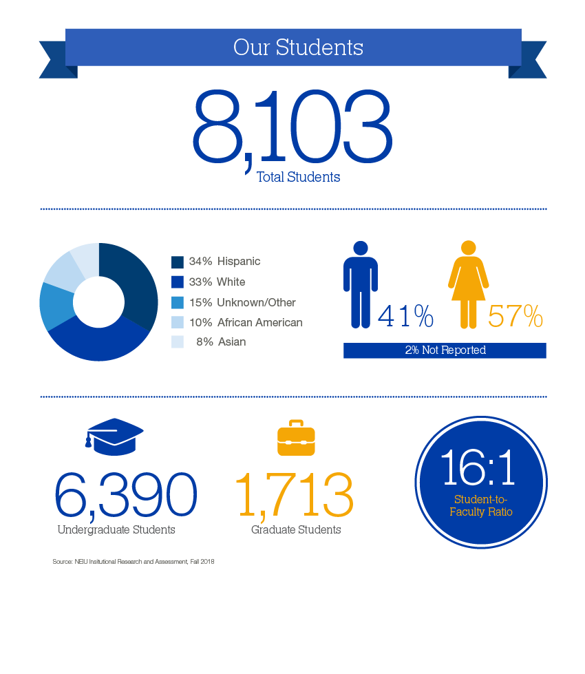 NEIU Student Body Infographic: 8,103 total students; 34% Hispanic, 33% White, 15% Unknown/Other, 10% African American, 8% Asian; 41% Male, 57% Female, 2% Not Reported; 6,390 Undergraduate Students, 1,713 Graduate Students; 16:1 Student-to-Faculty Ratio